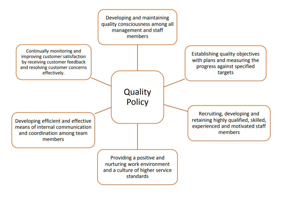 Quality Policy |